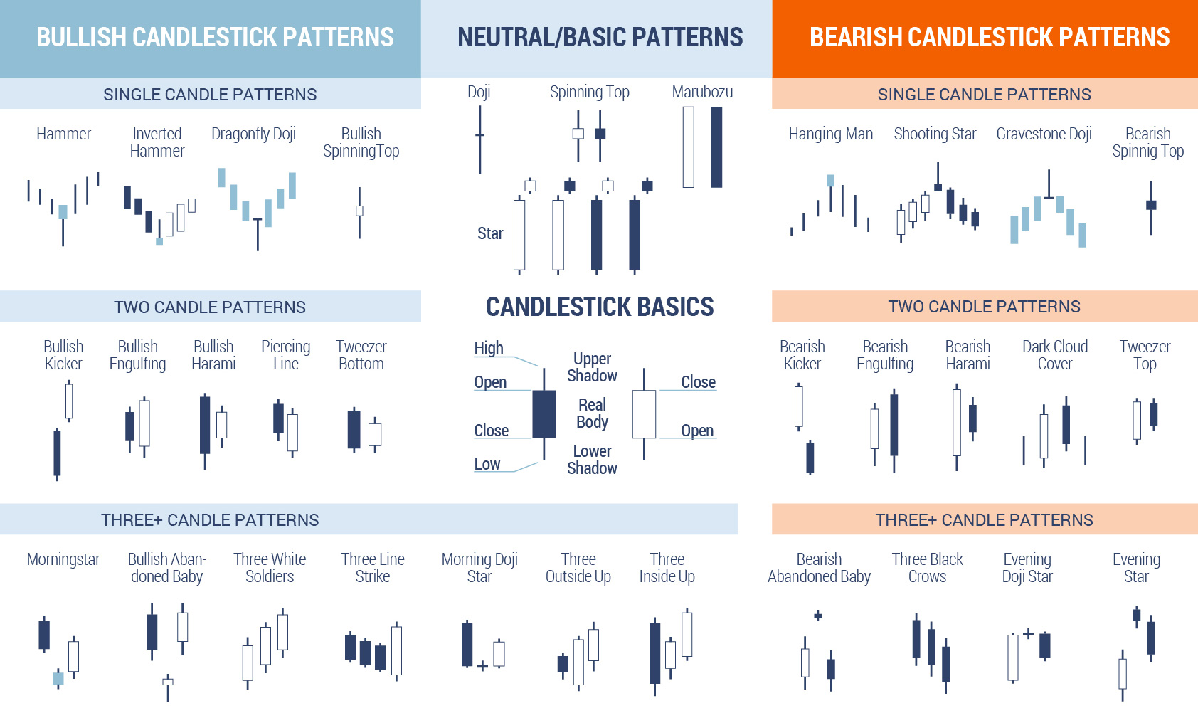 candlestick-patterns