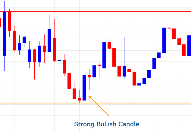 Indicators-Used-in-the-Support-and-Resistance-Zone-Strategy-in-forex