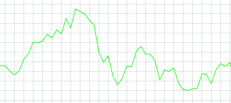 Line charts for forex trading