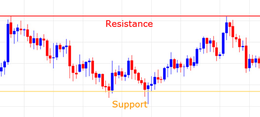support-and-resistance-zones-in-forex